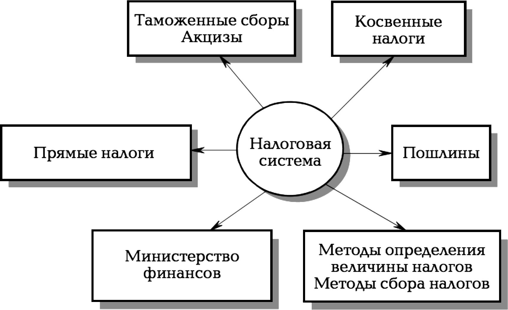 Налоги прямые и косвенные схема фото 856